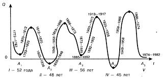 Реферат Влияние циклов Н Кондратьева на экономическую ситуацию  Влияние циклов Н Кондратьева на экономическую ситуацию