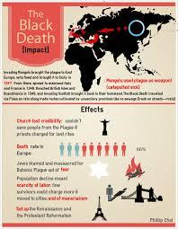 what is the plague co black death