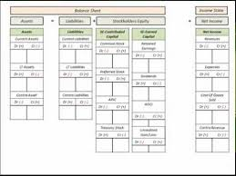 Assets Liabilities Equity Chart Stockholders Equity Chart Of Accounts Listing With Balance Sheet Template