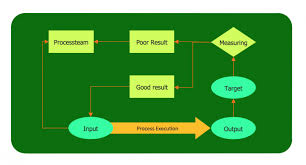 Cross Functional Flowchart For Business Process Mapping