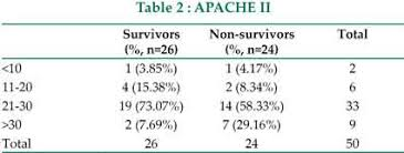 APACHE II score was also analysed in u0027survivedu0027 and u0027expiredu0027 group  patients Table 2 Of 50 sepsis patients maximum number of patients 33  out of 50
