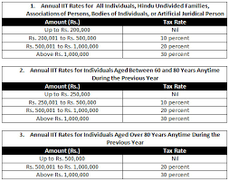 Indias New Tax Structure For The Year 2012 13 India