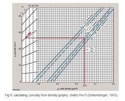Schlumberger Chart Book Pdf Investigation Of Petrophysical Parameters Of Upper Sarvak