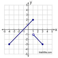 Piecewise Linear Graphs Practice Mathbitsnotebook A1