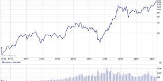 Ibm Stock Chart Ibm Stock Chart Stock