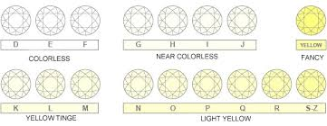 What Is Diamond Color Best Diamond Color Chart Guide