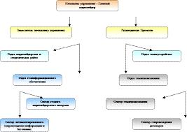 Отчет о прохождении производственной практики в Управлении  1 2 Цель и состав выполняемых работ