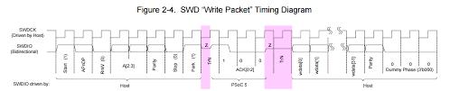 serial wire debug swd interface psoc5 技术分äº