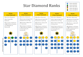 5 Star Beachbody Diamond Team Beachbody Coach Beachbody
