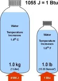 British Thermal Unit Btu Chart How To Convert Btus To Tons Quora