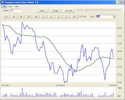 Stock Price Charts Free Free Stock Price Checker Champion Stock Chart Viewer