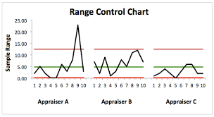 C Chart Example Statistical Process Control Dmaic Tools