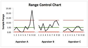 Statistical Process Control Dmaic Tools
