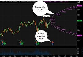 point and figure chart thinkorswim thinkorswim charts that rule the world become a char