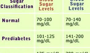 Range For Blood Sugar Chart What Is Low Blood Sugar Range Chart