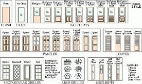 awe inspiring types of door types of door glass