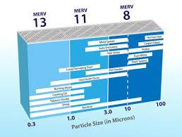 Ashrae Merv Rating Chart Apr Mpr Merv Filter Efficiency Ratings Your Filter
