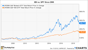 Xbi Chart 3 Top Healthcare Stocks To Buy In December The Motley Fool