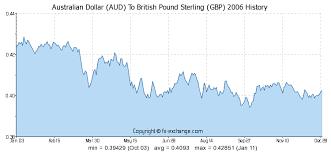 Australischer Dollar Euro Chart Australischer Dollar Aud To Pfund Sterling Gbp Wechselkurs