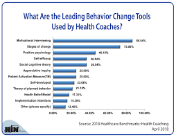 Behavior Change Chart Healthcare Intelligence Network Chart Of The Week What