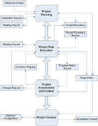 figure    project management process diagram  iso iec tr      figure    project management process diagram  iso iec tr