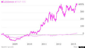 Lululemon Stock Chart The 1 Chart That Proves Lululemon Will Miss Its Departing