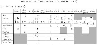 File Ipa Consonant Chart 2005 Png Wikipedia
