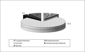 Собственность экономический и правовой аспект Буквы Ру Научно  092714 0156 21 Собственность экономический и правовой аспект