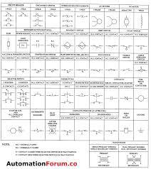 Circuit Plc Ladder Logic Symbols Plc Wiring Diagram Symbols