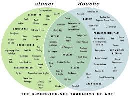 Art Venn Diagram The C Monster Net Taxonomy Of Art C Monster