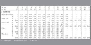60 Prototypal Fishing Line Diameter Chart