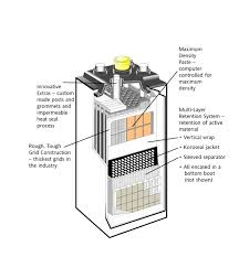Battery large size ponent diagram of battery batteries and fuel cells chemistry hawker powersource cell