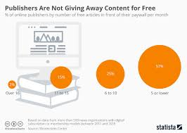 News Organizations Chart Chart Publishers Are Not Giving Away Content For Free