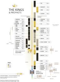 Chronicles Genealogy Chart The Reliability Of Kings And Chronicles Bible Org
