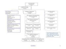Epa Region 3 Organizational Chart Gsdfm Facilities Management Gsdfm Organizational Chart May
