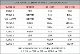 Golf Shaft Flex Chart 21 Punctual Iron Shaft Flex