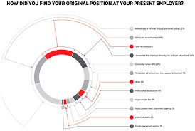 How Do You Feel About Your Present Workload Optics And Photonics 2016 Salary Survey Workload