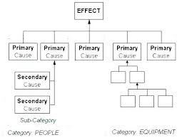 Why Diagram Template Root Cause Analysis Presentation And Effect ...