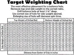 Extraordinary Bowling Ball Chart Test Driving Your Ball With