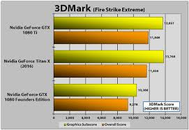 Gtx 1080 Ti Performance Chart Nvidia Geforce Gtx 1080 Ti Founders Edition