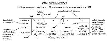 Jeppesen Ifr Chart Legend 26 Competent Jeppesen Approach Chart Explained