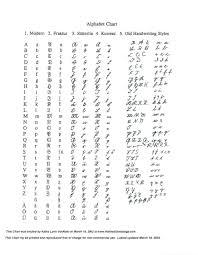 German Alphabet Chart German Misc Grammar Script