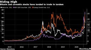 But by and large, the biggest factor experts are considering as they identify the best stocks to buy for 2021 is the same factor that dominated 2020: Speculative Traders Add Billions To Meme Stocks At New Records Bloomberg