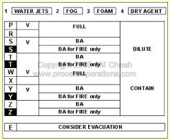 Hazchem Code Chart The Hazchem Code Interpretation