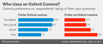 When To Use Comma Will Our Kids Kids Use Commas The Pioneer Woman