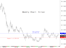 Silver Bulls Stumble 16 00 Chart Support Needs To Hold