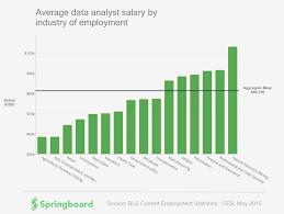 Business Analyst Deloitte Salaris