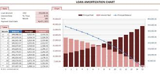 excel amortization templates 5 loan amortization schedule calculators microsoft and open office