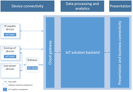 azure solutions for internet of things (iot suite) microsoft docs Internet Of Things Diagrams iot solution architecture internet of things diagrams