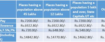 Punjab National Bank Clerk Salary Profile Career Growth